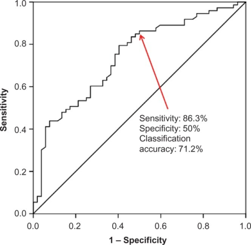 ROC curve to identify the best cutoff probability value for Model 2.Note: A cutoff probability of 0.5 provides maximal sensitivity + specificity.Abbreviation: ROC, receiver operating characteristic.