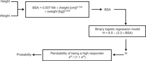 "Summary of sequential steps involved in predicting high vs low response.Notes: First, BSA is calculated using height and weight, as demonstrated by the DuBois and DuBois formula shown in the first box. Next, BSA is used in the regression model shown in the second box to derive H, which can subsequently be used to calculate the probability that the patient is a ""high responder"", as shown in the third box.Abbreviation: BSA, body surface area."