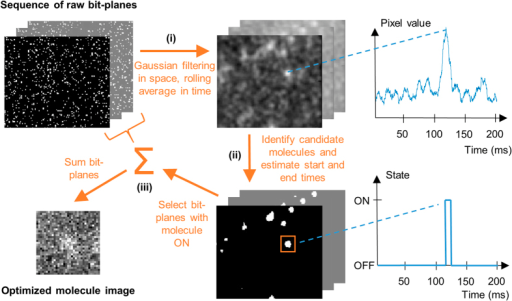 The smart-aggregation scheme.A sequence of bit-plane images are processed according to (i) filtering, (ii) molecule detection and positive photon events registration and (iii) summation of original bit planes according to aggregated photon arrival times.