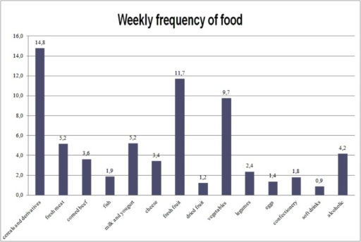 Frequency of consumption of different kind of food.