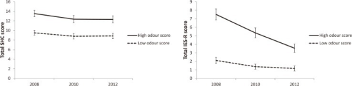 Total mean scores with standard errors of the mean of The Subjective Health Complaints Inventory (SHC) and Impact of Event Scale Revised (IES-R) among participants in the high and low odour score groups, respectively, when the pollution was present in the area (2008), as well as 1 and 3 years after pollution clean-up (2010 and 2012).