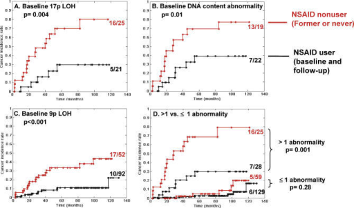 Modulation of EA Risk by NSAIDs in Participants with Different Baseline AbnormalitiesTwo hundred and forty-one patients are classified according to whether they have (A) baseline 17p LOH (n = 46), (B) baseline DNA content abnormalities (aneuploidy and/or tetraploidy) (n = 41), (C) baseline 9p LOH (n = 144), or (D) more than one baseline abnormality (top two curves) or one or less abnormality (lower two curves). Shown are Kaplan-Meier curves of cancer incidence rates in patients who are NSAID nonusers (former or never users, red curves) or NSAID users (current or user during follow-up, black curves).