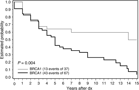 Probability of survival after prostate cancer in known carriers with BRCA1 and BRCA2 (all causes of death).