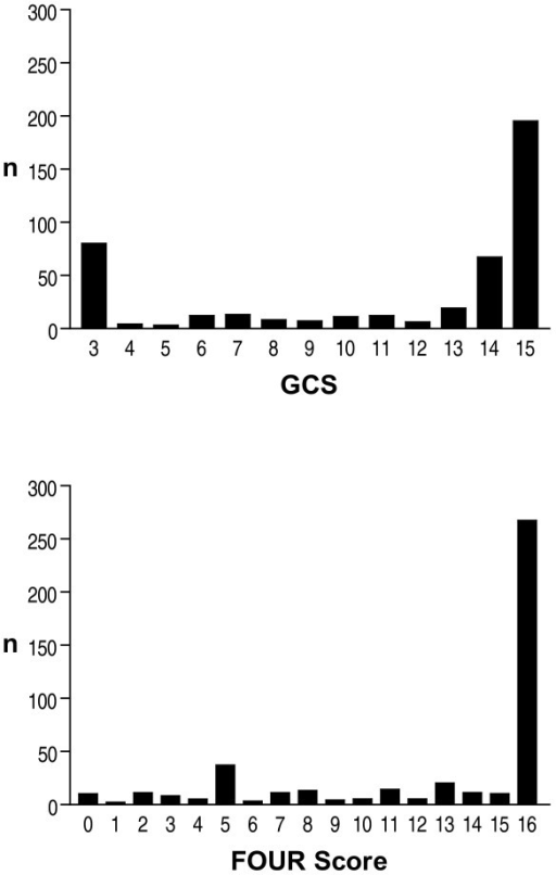 Frequency distribution of GCS and FOUR scores. Frequenc