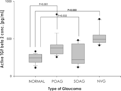 Concentration of active transforming growth factor (TGF)-β2 in the aqueous humor of different types of glaucoma.