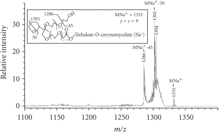 MS-MS spectrum of the lifted MNa+ peak at m/z 1331.  Inset shows the structure and fragmentation pattern of this glycolipid from series-2B mass spectrum (Figure S1).