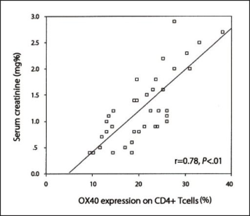 Correlation between OX40 expression on CD4+ T-cells and serum creatinine levels.