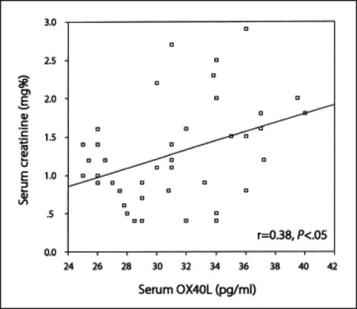 Correlation between serum levels of OX40L and creatinine.