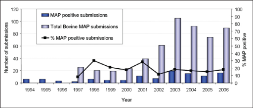The total number of submissions to the Cork RVL for MAP faecal culture, and the number and percentage of submissions that were MAP-positive, by year between 1994 to 2006. Percentage positive from total are given from 1997 to 2006.