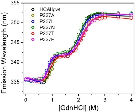 Unfolding transition curves of HCAIIpwt and the mutants monitored by the maximum wavelength of the intrinsic Trp fluorescence. The raw data were fitted by a three-state model and presented as solid lines.