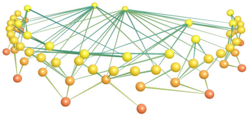 Example of a complex food web in a real community (grassland in the United Kingdom). Nodes and edges (in the graph) represent species and trophic interactions among them respectively. (Image produced with FoodWeb3D, written by R.J. Williams and provided by the Pacific Ecoinformatics and Computational Ecology Lab http://www.foodwebs.org).