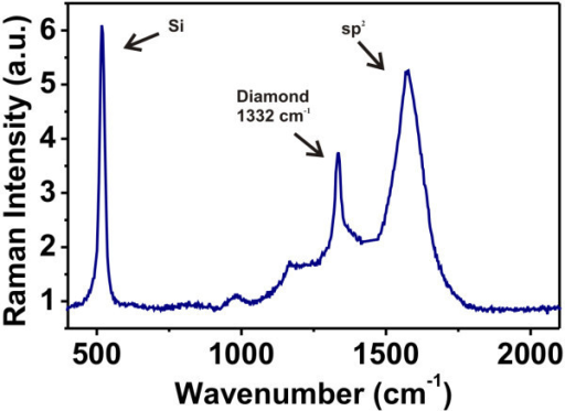 Typical micro-Raman spectrum (UV laser, λ = 325 nm) on the employed nanocrystalline diamond thin films.