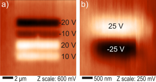 Kelvin force microscopy surface potential maps after typical charging experiments. (a) up to ±20 V and (b) at ±25 V. Charging voltages are indicated near each stripe pattern.