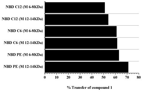 Percentage of drug transfer in dialysis between DPPC/DPPG liposomes and NBD-labelled lipid/DPPC/DPPG liposomes.