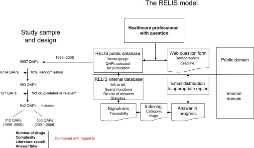 Healthcare professionals with questions can search the Regional Medicines Information and Pharmacovigilance Centres (RELIS) public database or submit a web question form through the RELIS homepage. The questions with deadline and demographics are distributed to all RELIS staff, who have access to the question–answer pairs (QAPs) throughout their processing in the RELIS internal domain. All QAPs are stored in the RELIS internal database and selected for publication in the RELIS public database. A randomised sample of QAPs from 1995–2000 to 2001–2006 were retrospectively analysed and compared with regard to number of drugs involved (one, two, three or more), complexity (judgemental and/or patient-related or not), literature search (none, simple or advanced) and answer time (in days).