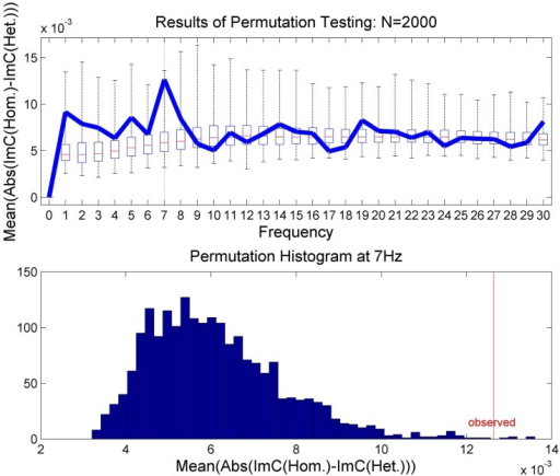 The results of the permutation test. In the upper plot the results are presented for 1 Hz ≤ f ≤ 30 Hz as box plots showing the median and upper and lower quartiles. The whiskers indicate all permutation results outside of the quartiles. The results of the true class memberships are displayed in blue. The lower plot shows histogram of the permutation results for 7 Hz only.