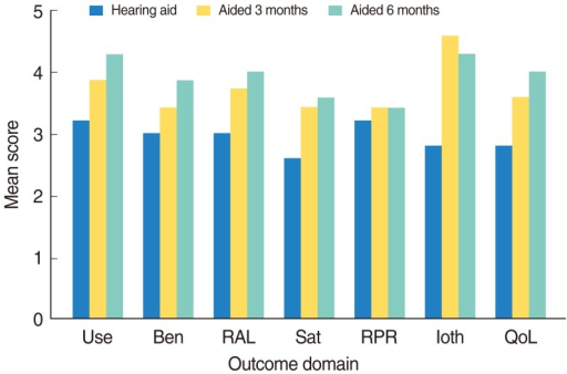 Mean score obtained with conventional hearing aid, Vibrant Soundbridge (VSB) at 3 months and VSB at 6 months for each International Outcome Inventory for Hearing Aids (IOI-HA) item. Use, hearing aid usage; Ben, benefit; Sat, satisfaction; RAL, residual activity limitation; Ioth, impact on others; QoL, quality of life.