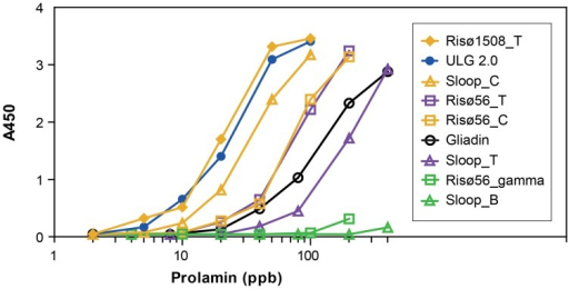 Response of ELISA Systems sandwich assay to log [hordein] concentration.The ELISA response to different hordein fractions, added in the concentrations indicated, are shown above in order of decreasing sensitivity.