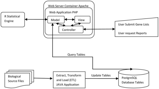 Schematic component diagram of the applicationgres open i schematic component diagram of the applicationgresql database is in the centre of system ccuart Image collections