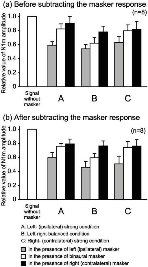 Mean N1m amplitudes normalized to the amplitude evoked by the signal without masker in three masker intensity conditions.The upper (a) and lower (b) graphs show the respective values before and after subtracting the masker response. The error bars indicate standard errors.