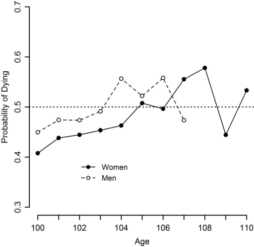 Probability of dying for Swedish men and women over 100 years of age (1969–2009)