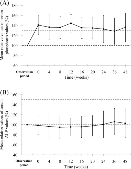 Meanrelative values of (A) serum phosphorus and (B) serum ALP. The value for theobservation period was the pre-administration value, and the values for each periodwere those at 1–2 h post administration.