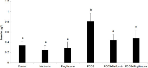 Serum insulin levels (ug/L) in normal rats (n = 5), PCO induced rats (n = 5) and treated rats with metformin and pioglitazone (n = 5). Serum insulin level was considerably higher in PCO rats compared with that in normal animals. Treatment of PCO rats with metformin and pioglitazone decreased the over-secretion of insulin in relation to PCO untreated rats. Data were presented as the mean ± SD. Different letters denote differences among groups at P < 0.05.