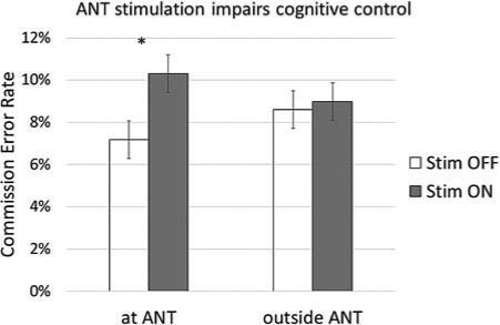 Stimulating the anterior nucleus of thalamus impaired response inhibition, as reflected in increased commission error rate. Stim = stimulation. *p < .05.