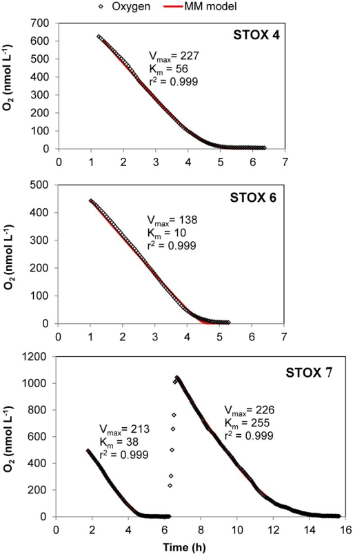 Examples Of Modeling Of Oxygen Depletion Curves In Coas Open I