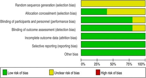 Risk of bias. Each risk-of-bias item presented as percentages across all included studies, which indicated the proportion of different levels of risk of bias for each item.