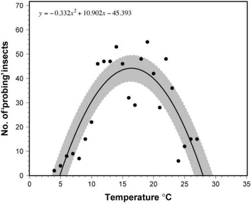 Temperature-dependent 'probing' activity curve of H. halys.