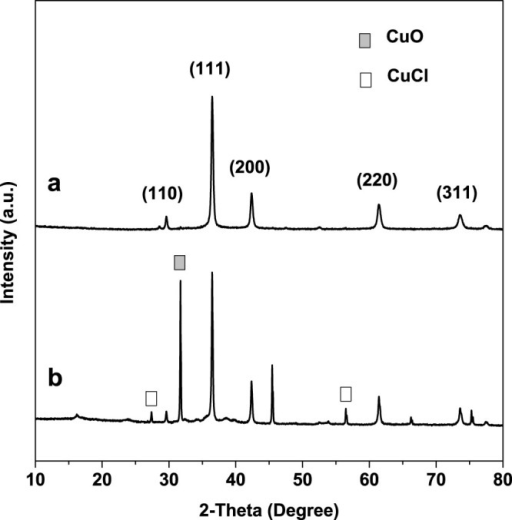 The XRD patterns of the products prepared by microplasma electrochemical method in different electrolyte for 20 min: (a) H2O–ethylene glycol (volume ratio 1:1) and (b) pure distilled water.(14 mA/cm2 of current density, at room temperature, without stirring).