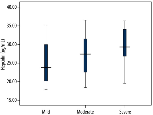 Serum hepcidin levels in mild, moderate, and severe OSAS patients. Severe OSAS patients showed significantly higher levels of serum hepcidin compared with mild and moderate OSAS patients. In addition, Moderate OSAS patients had significantly higher serum hepcidin levels compared with mild OSAS patients.