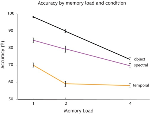 Accuracy varies by memory load and experimental condition. Overall accuracy (percentage correct) for every memory load (1, 2, and 4 auditory objects presented within a sequence). The plot shows how accuracy decreases with an increase in memory load for each experimental condition: single feature spectral condition (in rose), single feature temporal condition (in orange) and object condition (in black).
