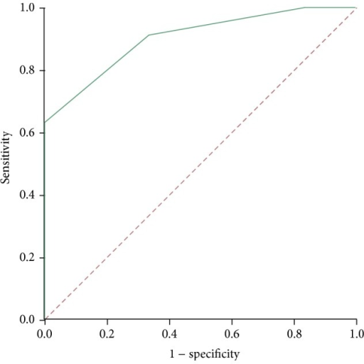 ROC-curve: representing the use of ΔTumor − ΔBenign as a prediction method for clinical relapse.