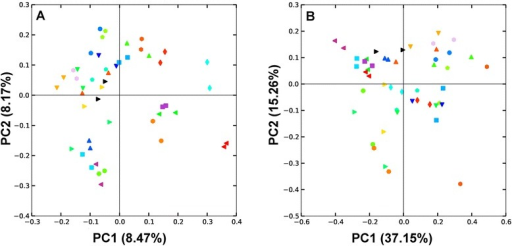 Differences between left and right ceca samples from the same bird represented using UniFrac distance. The unweighted (A) and weighted (B) UniFrac PCoA plots demonstrate that left and right ceca are harbouring similar bacterial communities. Left and right ceca from each bird are represented with the same unique symbol and colour combination.