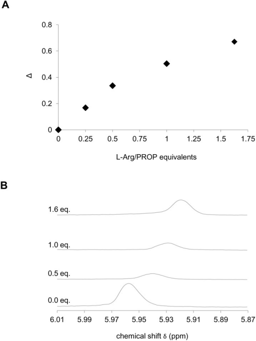 1H-NMR chemical shift variation supporting the formation of the PROP-L-Arg complex.PROP ring 1H-NMR chemical shift (δ) variation with addition of increasing amounts of L-Arg (A), and 1H-NMR spectra recorded on D2O solutions of PROP (0.005 M) upon addition of L-Arg (0.034 M) in D2O (B). Δ = (/(δ'-δ0)//δ0)•100 represents the absolute value of the difference between the 1H-NMR signal (ppm) of the PROP ring proton in the absence (δ0) and in the presence (δ') of the amino acid at the relevant molar ratio, normalized for δ0 and expressed as a percentage. In B, the peak is the signal attributed to the PROP ring proton.
