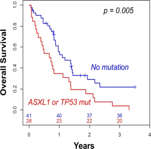 Overall survival according to the presence of ASXL1 or TP53 mutation