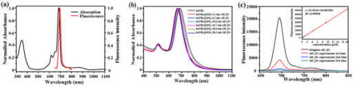 Absorption and fluorescence spectra, normalized absorbance, and fluorescence spectra. (a) Absorption and fluorescence spectra of AlC4Pc; (b) normalized absorbance of AuNRs@SiO2-AlC4Pc with different shell thickness; and (c) fluorescence spectra of original AlC4Pc and every supernatant. Inset: fluorescence standard curve of AlC4Pc over the concentration range 1 to 20 μM.