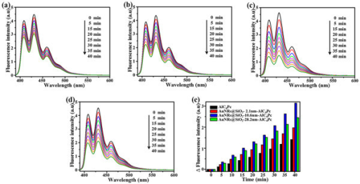Photobleaching of ABDA. Photobleaching of ABDA by 1O2 generated by (a) free AlC4Pc as control; (b)-(d) AuNRs@SiO2-AlC4Pc with 2.1, 10.6, and 28.2 nm shell thickness; and (e) time-dependent decrease in ABDA fluorescence (ΔF) as a function of irradiation time, corresponding to (a)-(d).