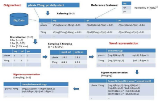 An example of RDSM algorithm for semantic tag generation. The reference features are for the task of identifying sentences related to medications in i2b2 2014. Features in red color are final features for classification.
