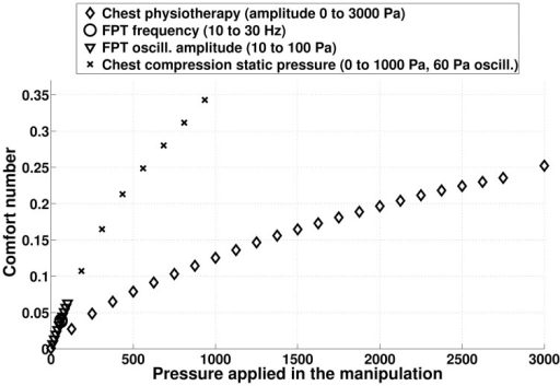 Comfort number computed from model predictions for the different chest physiotherapy techniques mimicked in this study. The higher the comfort number, the larger are the stress in the lung tissues. The comfort number for normal ventilation is zero.