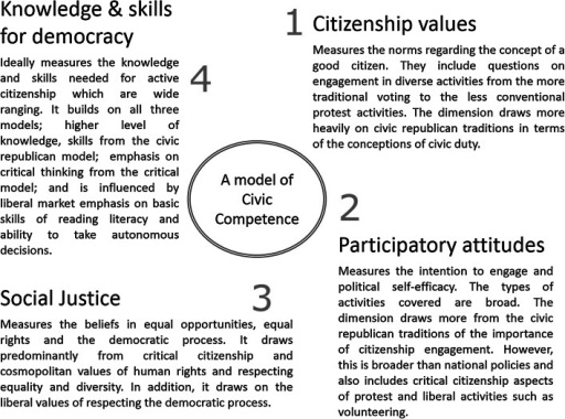 A model of civic competence used to develop CCCI-2 and CCCI