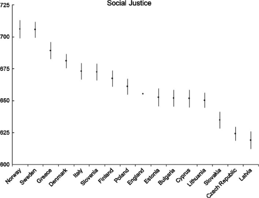 Social justice: average country scores (with confidence intervals). Note confidence intervals are calculated at 95 % level based on a multi-comparison test