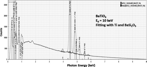SDD-EDS spectrum of BaTiO3 at a beam energy of E0 = 10 keV (red); residual spectrum (blue) after peak fitting with Ti and BaSi2O5 (sanbornite) (Color figure online)