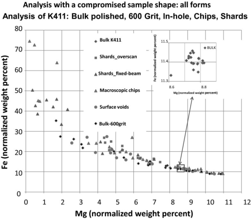 Analysis of NIST SRM 470 (K411 glass) in various geometric forms (flat, polished bulk; scratched surface after 600-grit grinding; shallow surface holes, chips, and shards) using the k-ratio protocol with SDD-EDS measurements and NIST DTSA-II. Plot of Fe (normalized weight percent) vs. Mg (normalized weight percent) [19]