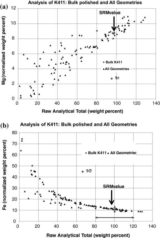 Analysis of NIST SRM 470 (K411 glass) in various geometric forms (flat, polished bulk; scratched surface after 600-grit grinding; shallow surface holes, chips, and shards) using the k-ratio protocol with SDD-EDS measurements and NIST DTSA-II: a Mg (normalized weight percent) vs. the raw analytical total (weight percent), including oxygen calculated by assumed stoichiometry [19], b Fe (normalized weight percent) vs. the raw analytical total (weight percent), including oxygen calculated by assumed stoichiometry [19]