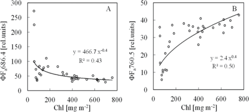 Relationships between leaf Chl content and steady-state artificial-light-induced Chl fluorescence yields. (A) ΦFa686.4. (B) ΦFa760.5.