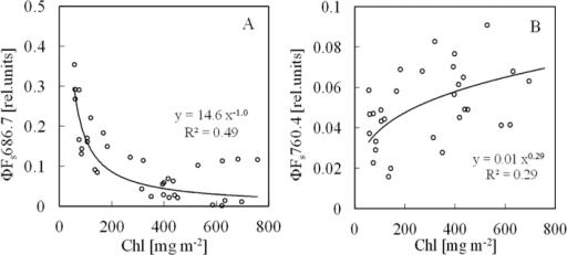 Relationships between leaf Chl content and steady-state SIF yields. (A) ΦFa686.7. (B) ΦFa760.4.
