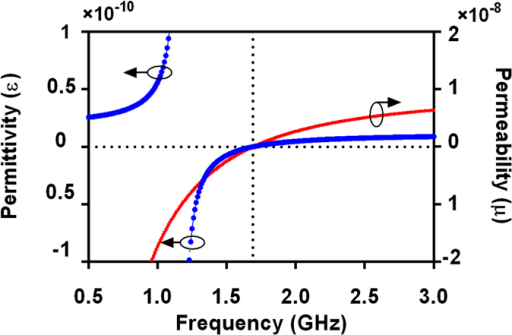 Analogical permittivity (ε) and permeability (μ) of the proposed HTS CRLH filter.Circuit parameters are as follows: LR = 4.66 nH, LL = 1.55 nH, CR = 5.475 pF, CL = 1.9 pF, CG = 12 pF, Rs = 0.